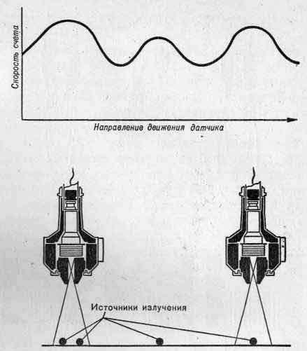 Схема, иллюстрирующая разрешающую способность коллиматора — способность различать отдельные источники излучения