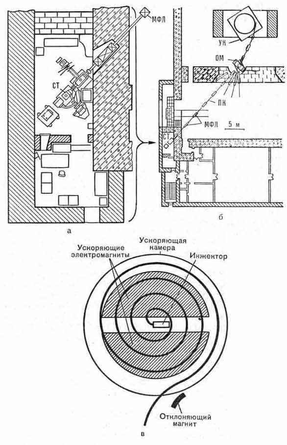 Протонный пучок синхроциклотрона для медицинских целей