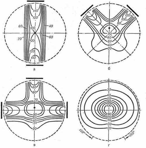 Шаблоны изодозного распределения при различных условиях облучения