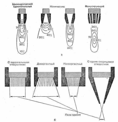 Виды коллиматоров и зависимость «поля зрения» детектора от устройства коллиматора