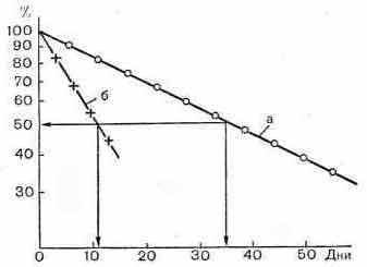 Определение продолжительности жизни эритроцитов графическим методом (полулогарифмическое изображение процесса распада эритроцитов)