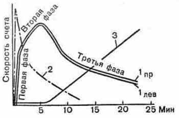 Гамма-хронографи-ческие кривые, характеризующие канальцевую секрецию в норме