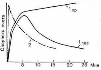 Гамма-хронограммы с 131I-гиппураном