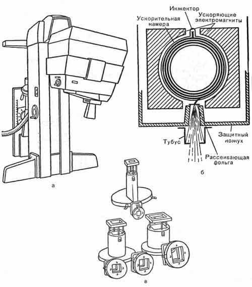 Бетатрон, генерирующий пучок электронов