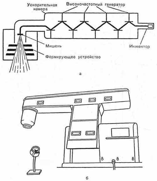 Линейный ускоритель, генерирующий тормозное излучение