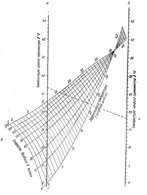 Основная шкала для определения эффективной температуры