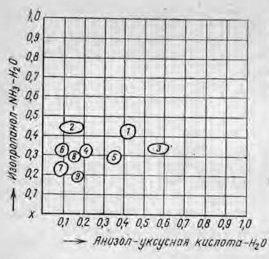 Димерная хрома-тограмма фенольных кислот, выделенных из мочи больных